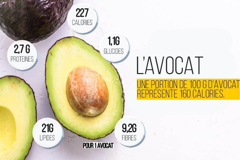 Avocat Fiche Nutritionnelle Calories