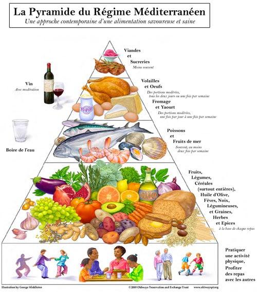 Pyramide Alimentaire Cretoise Regime